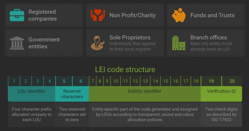 LEI Codes